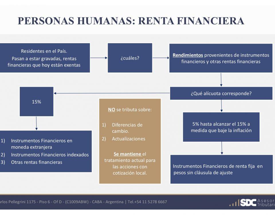 Gráfico Renta Financiera